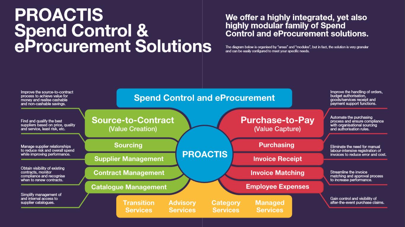 Procurement & Cost Management